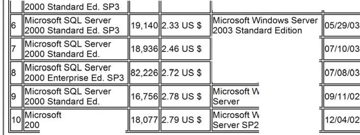 Benchmarking 3 2003 Standard Edition Microsoft Windows Server 2003 Standard Edition Microsoft Windows Server 2003 Enterprise Server SQL Server O Standard Ed.