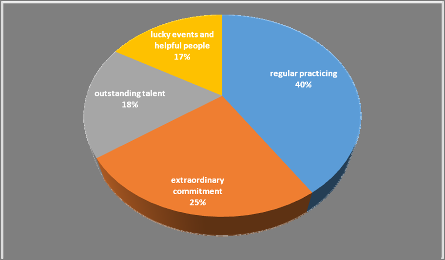 Figure 3: Number of selections for various factors supporting the achievement of proficiency and mastery in music Source: own research The opinions represented in the chart above show that most of