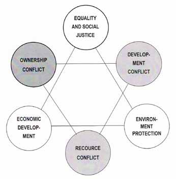 Fig. 1 The triangles: of sustainable development and socio-economic conflicts ction is to place the second conflict important in the triangle - development conflict.