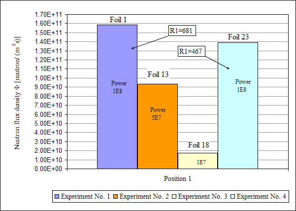 Chart 4. Comparison of all four experiments for bare foils irradiated in the Position 1, on the horizontal axe of the foil holder 5. LITERATURE [1] Koleška, M.