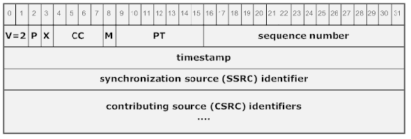 Real Time Protocol payload type identifies the media type RFC 1889, 1996 (Transport Protocol for
