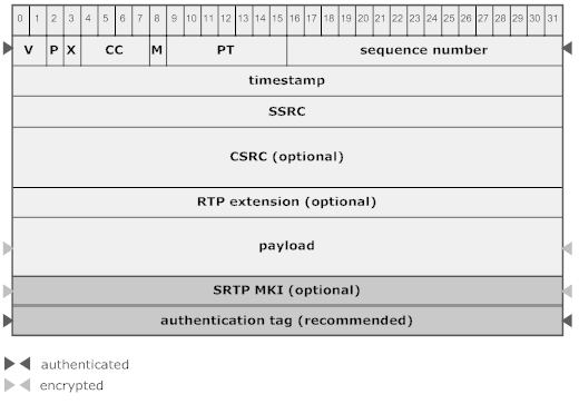 Secure Real Time Protocol RFC 3711, 2004