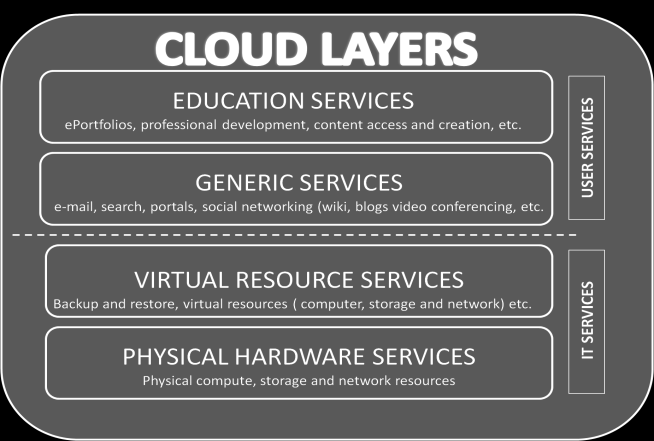 Cloud education is the new buzz concept in education and the business world.