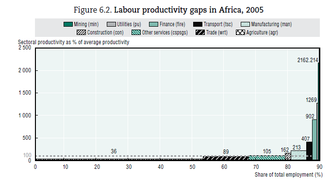 Africa - productivity Still Agriculture remains at 36% of average productivity, it is by far the least productive