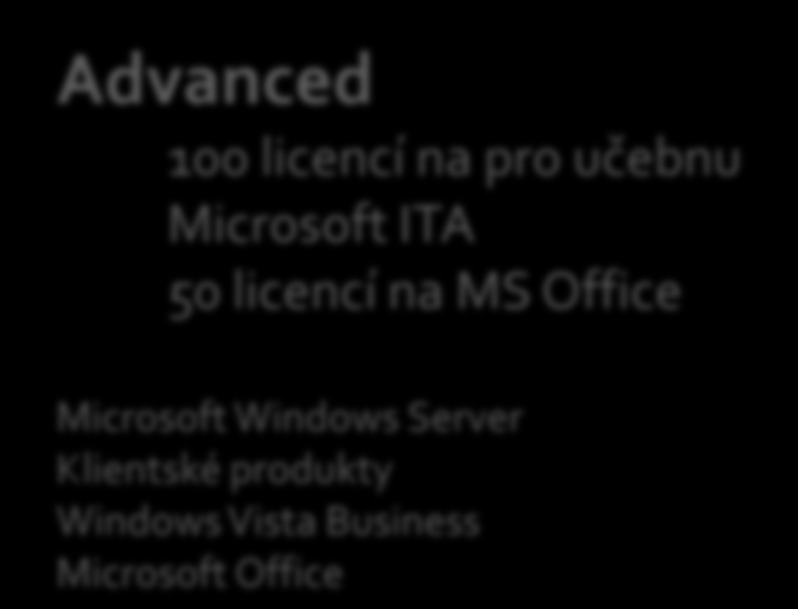 Essential 50 licencí pro učebnu MS ITA Microsoft Office 2003 Microsoft Office 2007 Microsoft Word Microsoft Excel Microsoft PowerPoint Microsoft Access Microsoft FrontPage (Expression