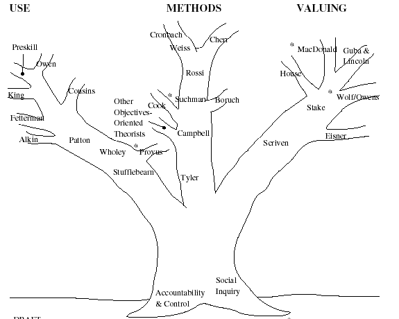 Obrázek 1 Zdroj: Alkin, M. C. a Christie, C. A. An Evaluation Theory Tree. In Evaluation Roots. Tracing Theorists Views and Influences. Sage Publications, 2004, s. 13. dostupné na http://www.sagepub.