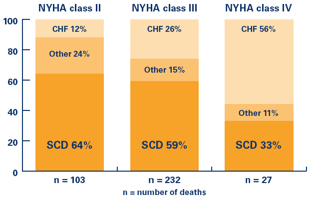 Risk of SCD in HF SCD is More Prevalent in NYHA class II/III The international steering committee.