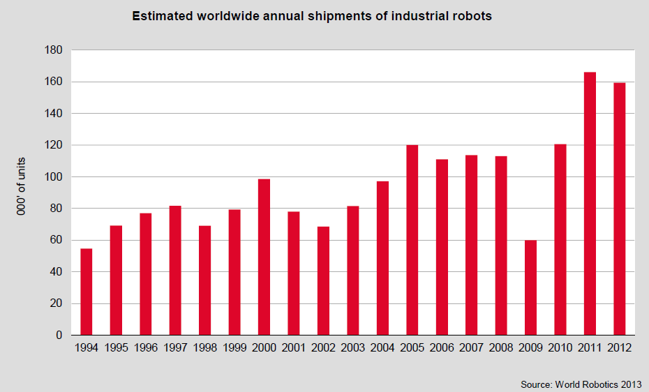 6% increase in worldwide robot sales on