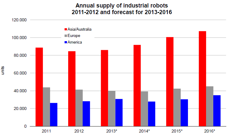 Continued increase of robot