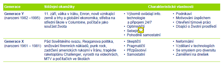 Generace XY Zdroj: Deloitte (2011), A compilation by Deloitte of commonly accepted traits and defining moments by generation Jestliže se chováme k