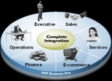SAP Business One analytics powered by SAP HANA SAP HANA client B1A Admin Console SAP HANA studio B1 client Administrator / Designer Administration