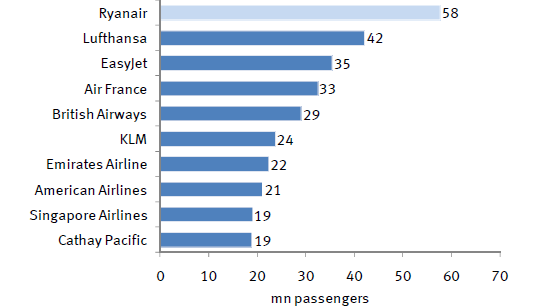 3. Current problems of the aviation industry/airlines TOP-10 global airlines by international trafficpsg (2008 vs 2011) Source: IATA (2012) Rank Airline