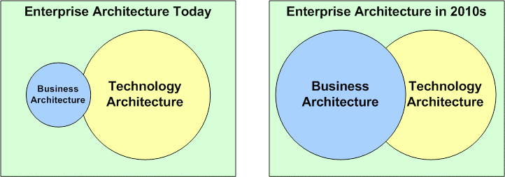 Změna významu BA v EA Business Architecture: The Missing Link between Business Strategy and