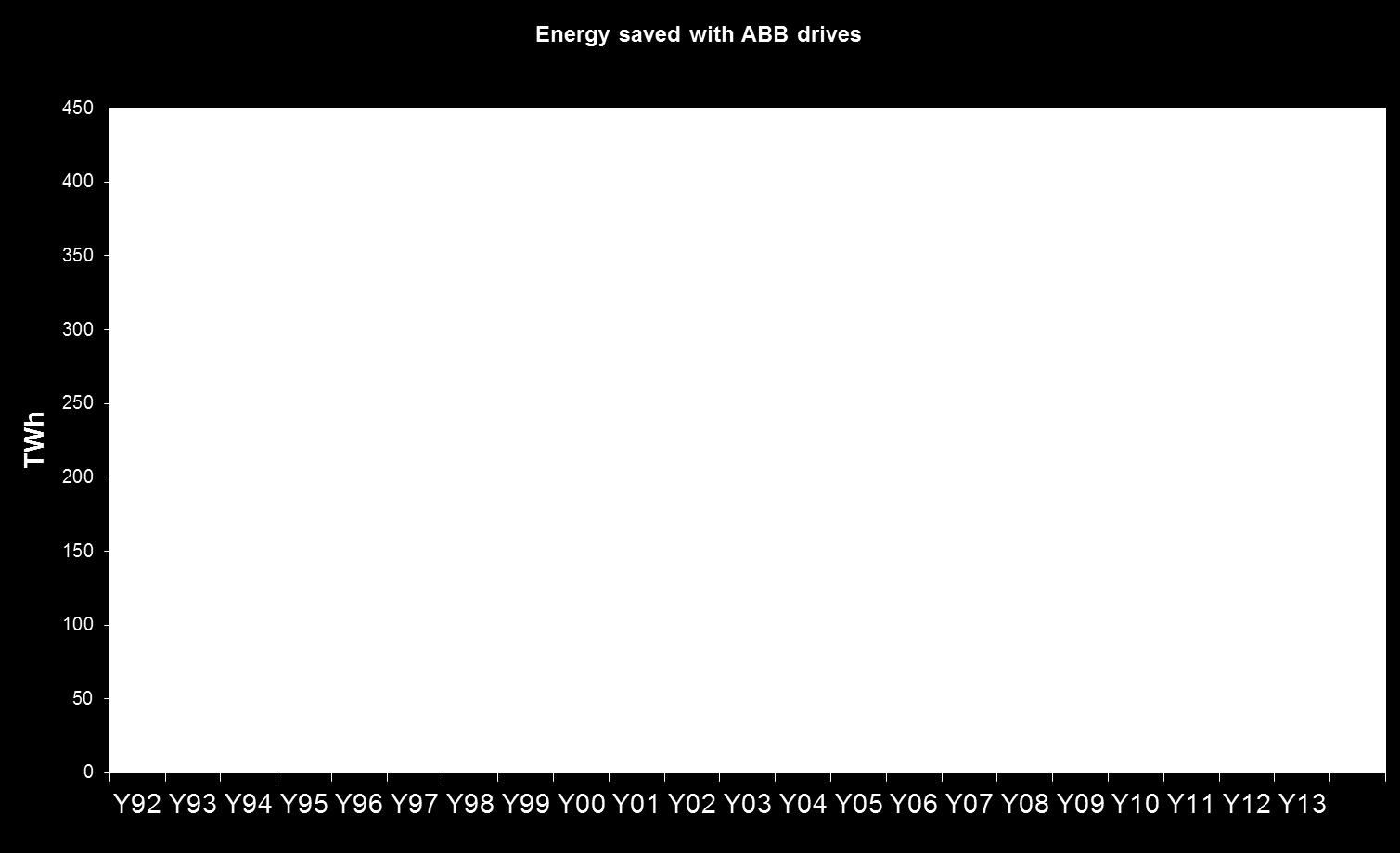Úspory el. energie s měniči frekvence ABB The installed base of ABB drives saved about 400 TWh in 2013, equivalent to the consumption per year of more than 100 million households in the EU-27.