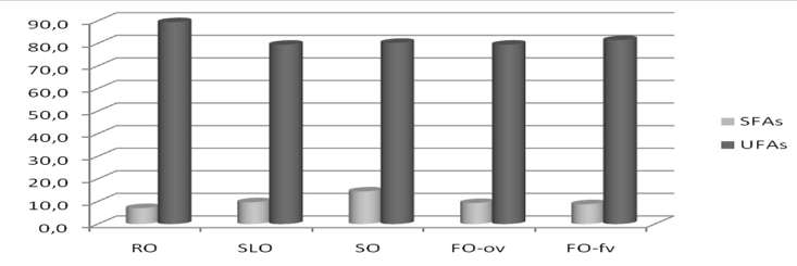 Sekce 2 Graph 1: The oil analysis representation of SFAs and UFAs (g/100 g oil) Figure 2: The oil analysis representation of MUFAs and PUFAs (g/100 g oil) RO SLO SO FO-ov FO-fv MUFAs 64,851 28,845