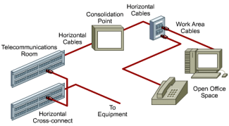 Figure 2 Typical Consolidation Point Installation Additional specifications for horizontal cabling in work areas with moveable furniture and partitions have been included in TIA/EIA- 568-B.1.