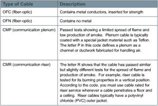 3.1.4 The NEC Type Codes Figure 1 NEC Cable Type Codes NEC type codes are listed in catalogs of cables and supplies. These codes classify products for specific uses, as shown in Figure 1.