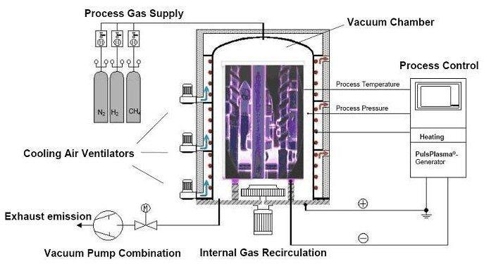 Fig. 2: Diagram of a PulsPlasma -nitriding plant To For the PulsPlasma -Nitriding and/or -Nitrocarburising Nitrogen /Hydrogen gas-mixtures and gases with Carbon additions, like Methane, are used.