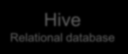 Hadp eksystem Hive Relatinal database HiveQL queries MapReduce Distributed Prcessing HBASE Nn-relatinal Database