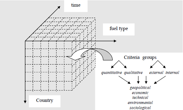 Figure 2 - Energy security dimensions Source: Own source One convenient way to display the criteria is presented in the figure 2. The first dimension is the country to be taken into account.