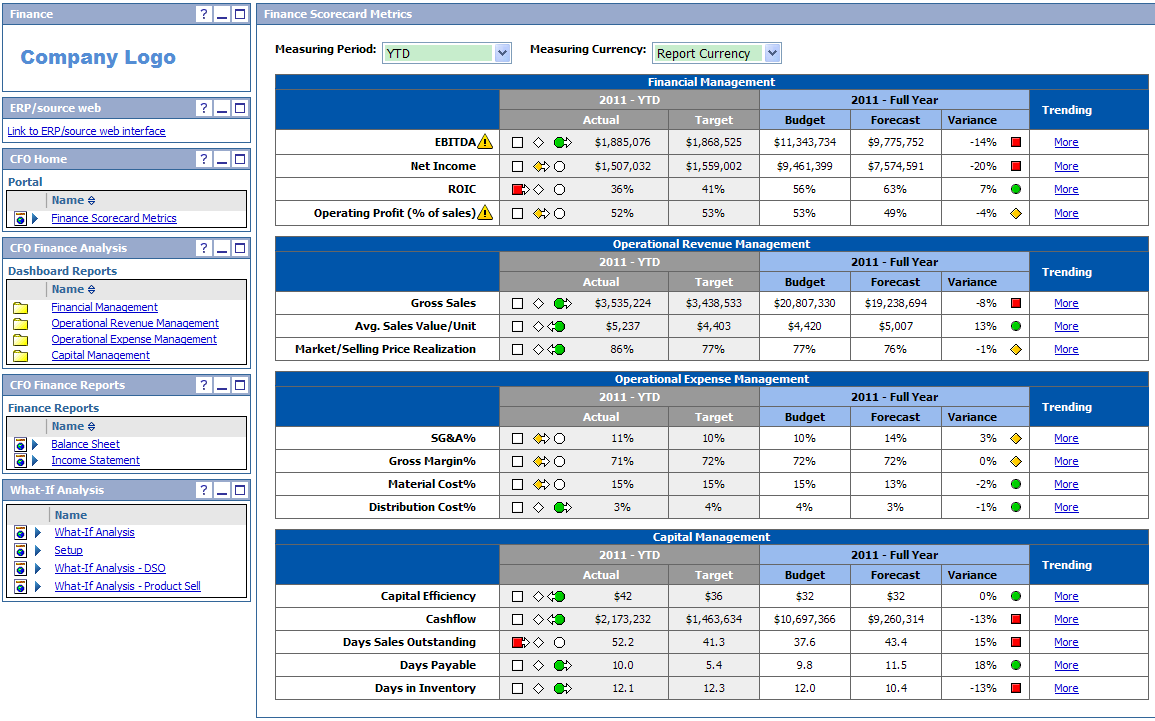 Dashboard Layout Actual vs Budget vs Forecast Traffic light indicators Company Logo Executive Dashboard Link to ERP