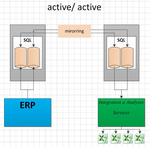 SQL active/ passive platí pro SE, EE, DE FAIL-OVER RIGHTS (PUR) For any OSE in which you run instances of the server software, you may run up to the same number of
