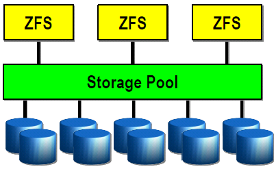 ZFS STRUKTURA ZFS POOL Nemá partition