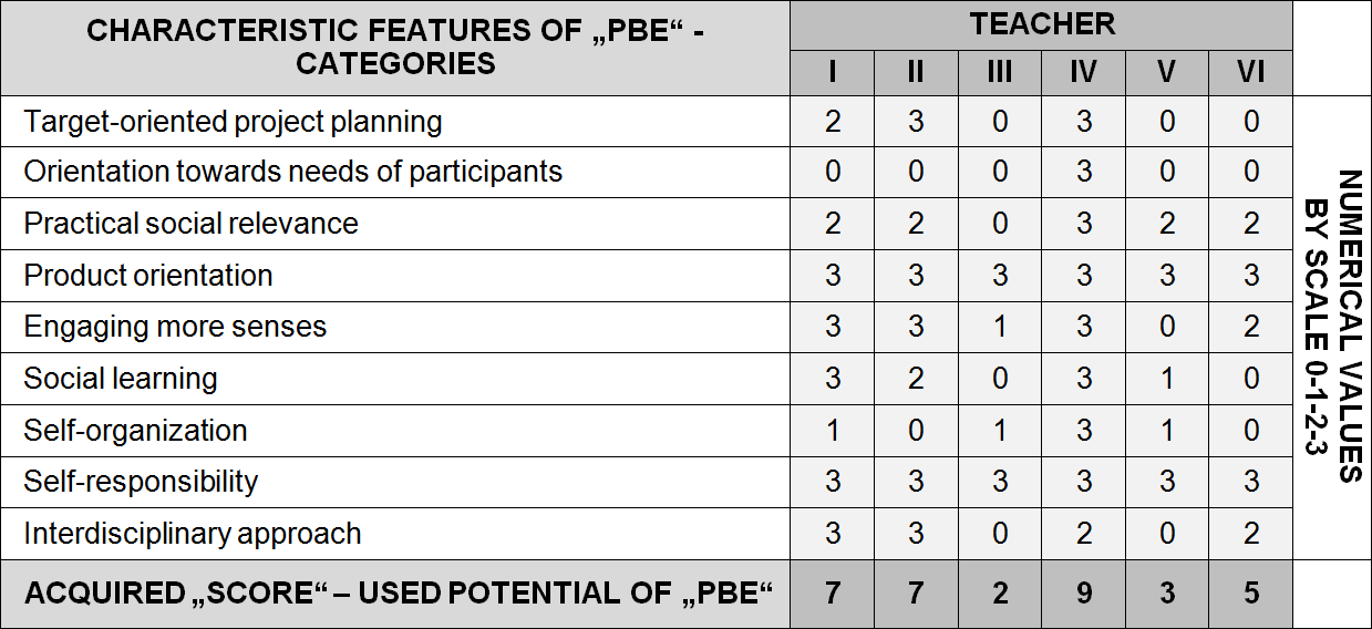 Table 1 Evaluation of the use of constituent PBE elements by teachers, source: authors.