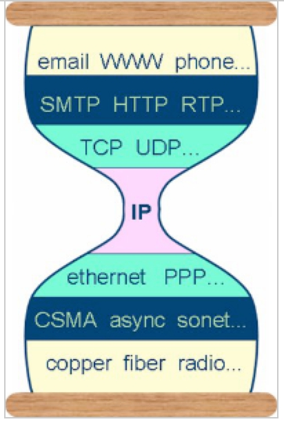 APRSTLF :-) TCP/IP Hourglass Model