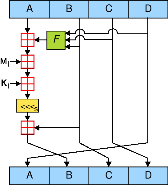 Fig. 1. Schematic operation of MD5 hash function according to [1]. 2.
