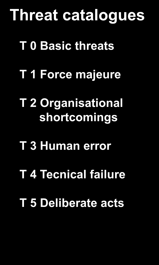 Katalog hrozeb BSI-Standardu 100-2 Threat catalogues T 0 Basic threats T 1 Force majeure T 2 Organisational shortcomings T 3 Human error T 4 Tecnical failure T 5 Deliberate acts T 0 Basic threats T 0.