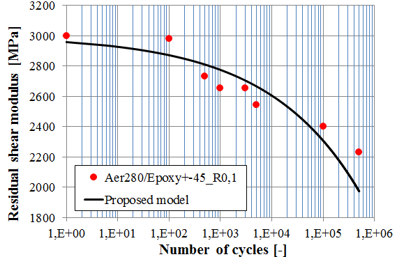 Figure 5. Curve of residual modulus E L and E T of the materiál and the aproximation by the proposed model Figure 6.