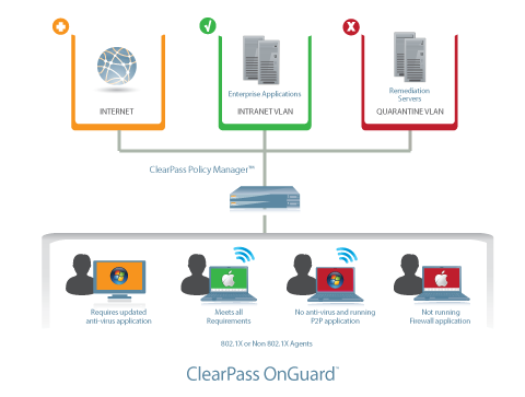 BYOD - ClearPass moduly CPOG (Onguard) -