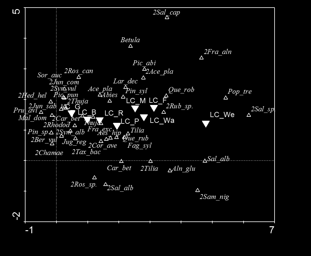 Fig. S4 DCA ordination biplot of trees and shrubs show the largest gradient (the total sum of eigenvalues 4.558) from prevailing exotic (left) to wild domestic (right) species.