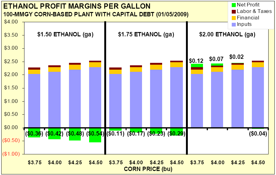 Obr. 2: Ziskové marže u etanolu na galon (Zdroj: Iowa State University: Ethanol profit margins - january 2009; David J.