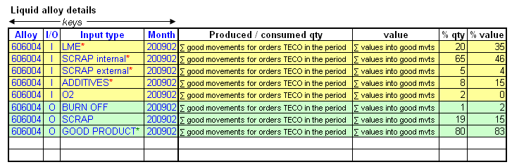 Scrap ratio calculation (principles) In the production chain, we generate scraps. The objective is to build a report which can highlight this.