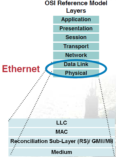 Switching - historie Invented by Bob Metcalfe and developed by Xerox in 1970s 3 Mbps Ethernet defines set of physical and data link protocols CSMA/CD Ethernet