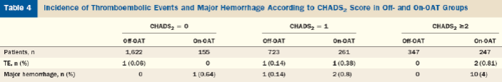 The Risk of Thrombembolism and Need for Oral Anticoagulation After Successful Atrial Fibrilllation Ablation 0 průměrné sledování 28 ± 13 M 0 pouze 2 pacienti (0,007%) s ischemickou