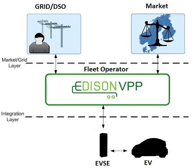 Koncept virtuální elektrárny Zdroj: EDISON - WP3 - DISTRIBUTED INTEGRATION TECHNOLOGY DEVELOPMENT Zdroj: IBM Research report - Electric