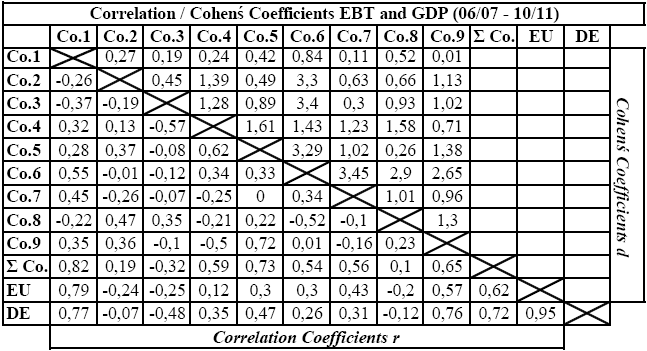 EBT in Mil. EUR Tab. No. 2: Correlation and Cohen s Coefficients. Source: Own calculation. created. After the calculation of r, using existing parameters A, B the regression lines were Chart No.