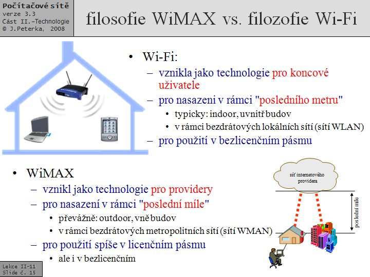 WiMAX -