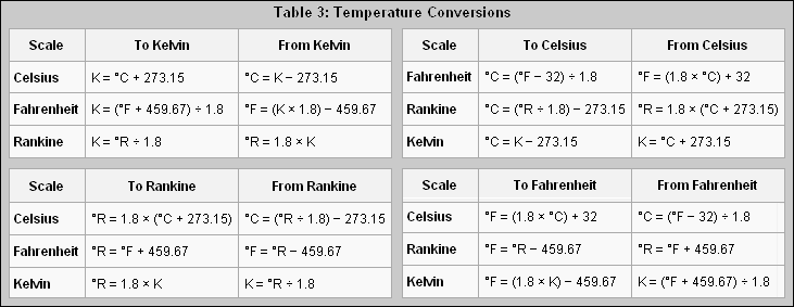 Podpora p rodov dn ho a technick ho vzd l v n v for 0 kelvin to celsius conversion table