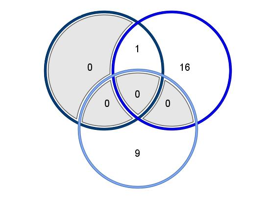 Comparison of no asthma vs. asthma t-test results In the Venn diagrams shown below, the t-test results obtained using all experiments either with a p-value cutoff of 0.01 or a p-value cutoff of 0.