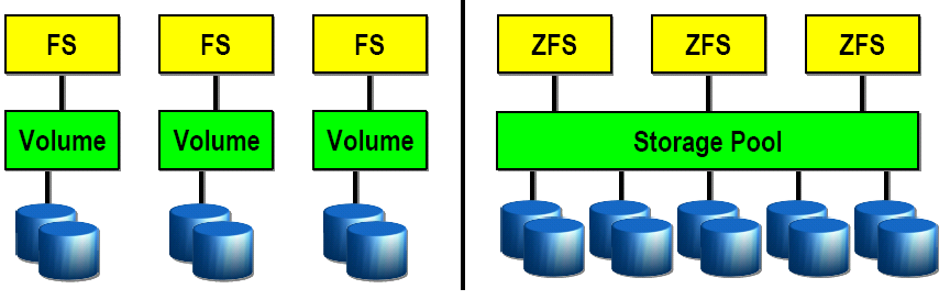 ZFS (2005) OpenSolaris Zdroj: Bonwick J., Moore B.: ZFS The Last Word In File Systems http://www.opensolaris.