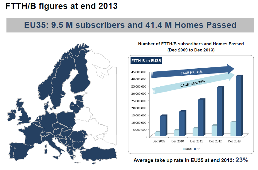 FTTx v EU dle FTTH Council Europe 12/2013* *) Zdroj: Webinar: FTTH Market in Europe Status and Analysis, březen 2014