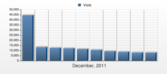 Návštěvnost sekcí This report shows the number of visits to the Document Groups on your web site during the selected period.