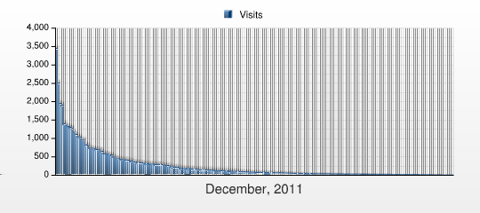 Návštěvnost zemí - Teritoriální informace This report shows the number of visits to the Document Groups on your web site during the selected period.