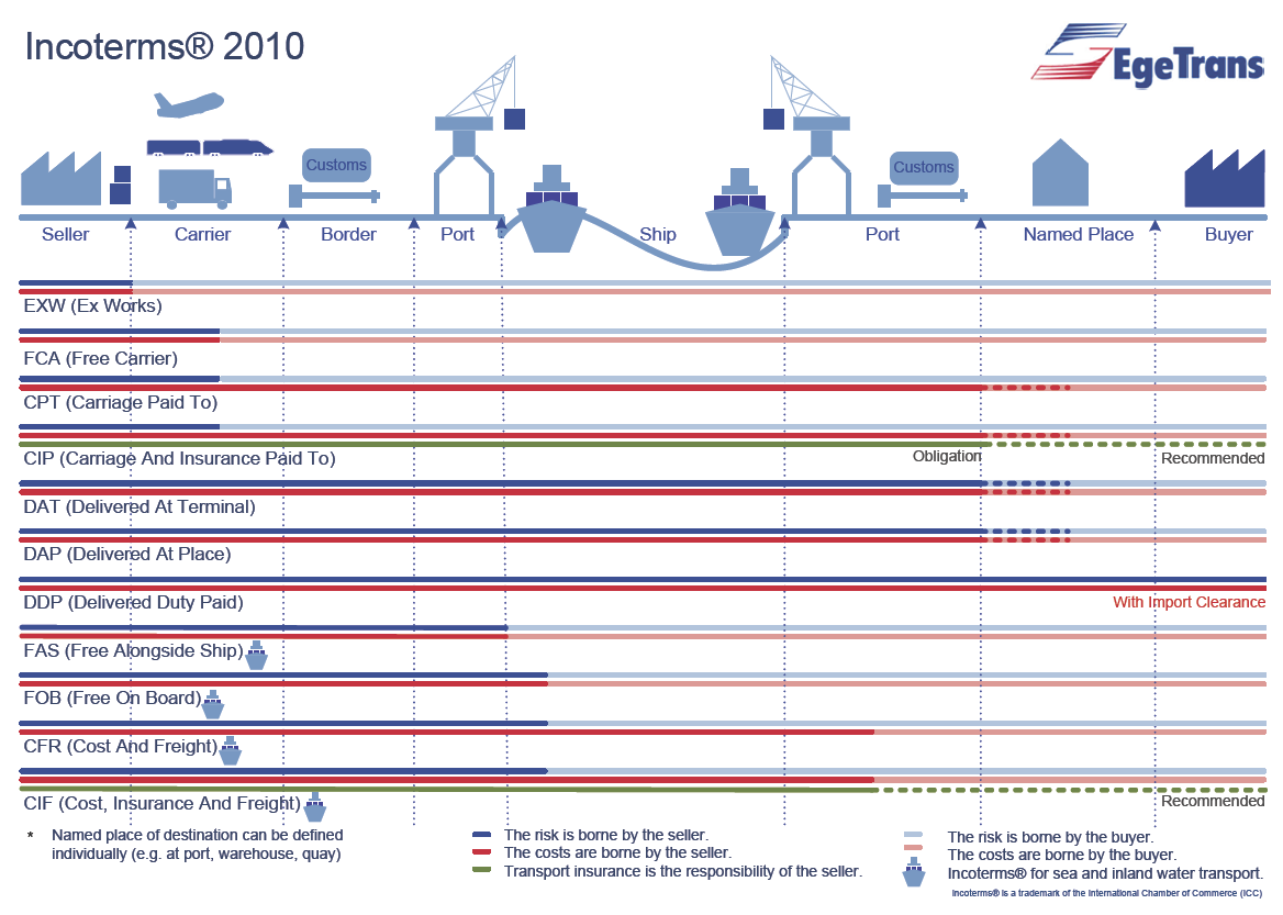 INCOTERMS Zdroj: Incoterms 2010 rules have come into effect.