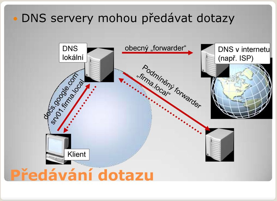 forwarder DNS v internetu