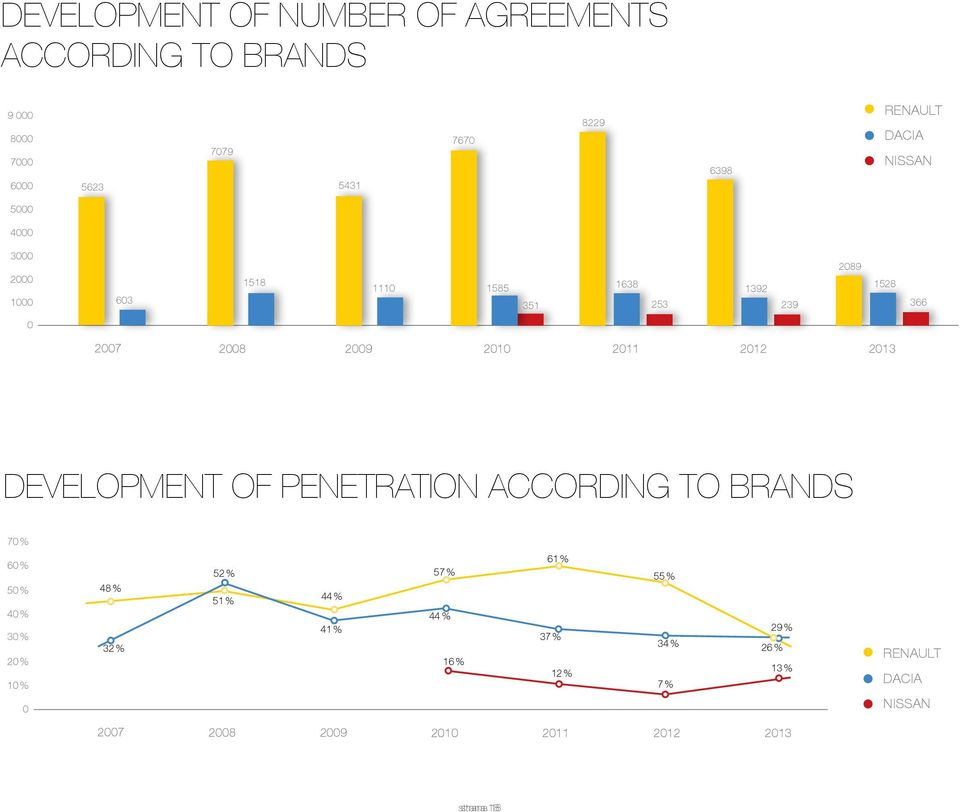 2012 2013 DEVELOPMENT OF PENETRATION ACCORDING TO BRANDS 70 % 60 % 50 % 40 % 30 % 20 % 10 % 0 48 % 32 % 52 % 51 % 44 %